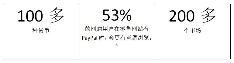 PayPal Checkout支付